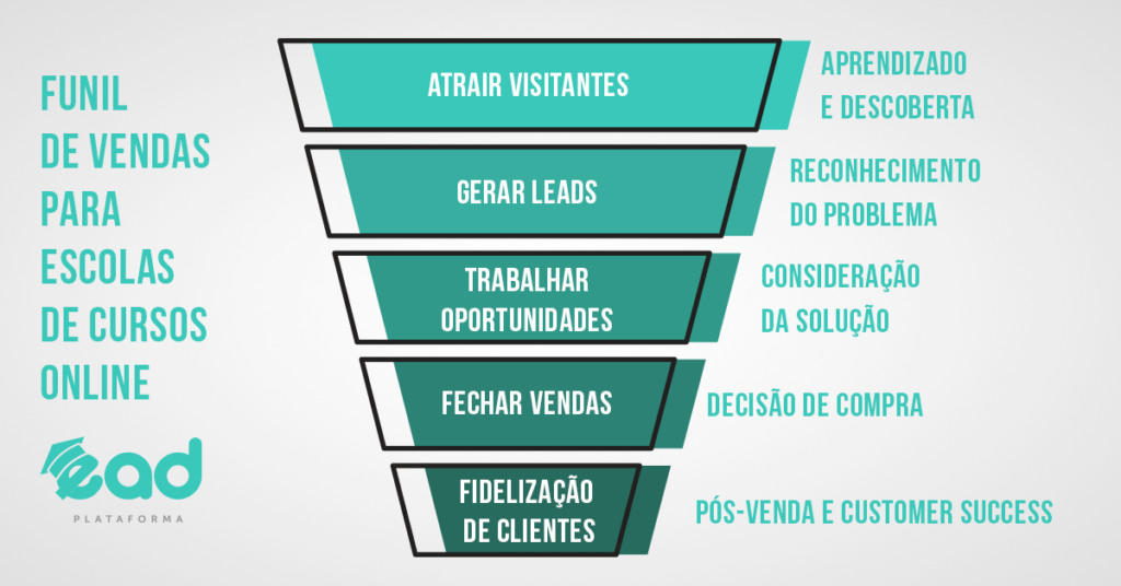 Funil-de-Vendas-Para-Cursos-Online-EAD-Plataforma