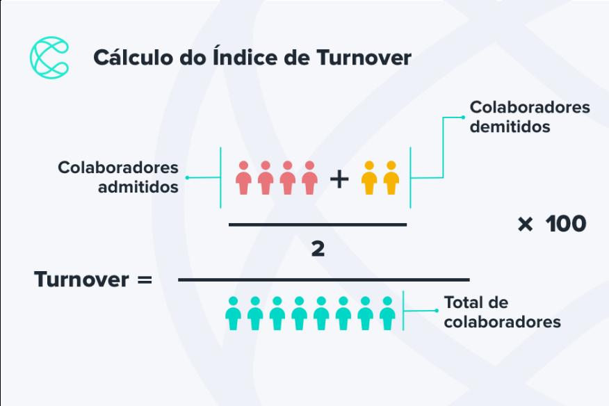 Por que treinar funcionários - redução de turnover
